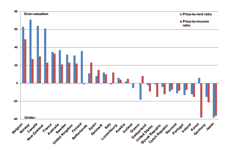 OECD Home Values