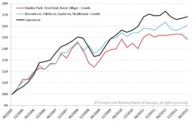 Vancouver condo price index Teranet