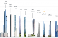 NYC tallest buildings