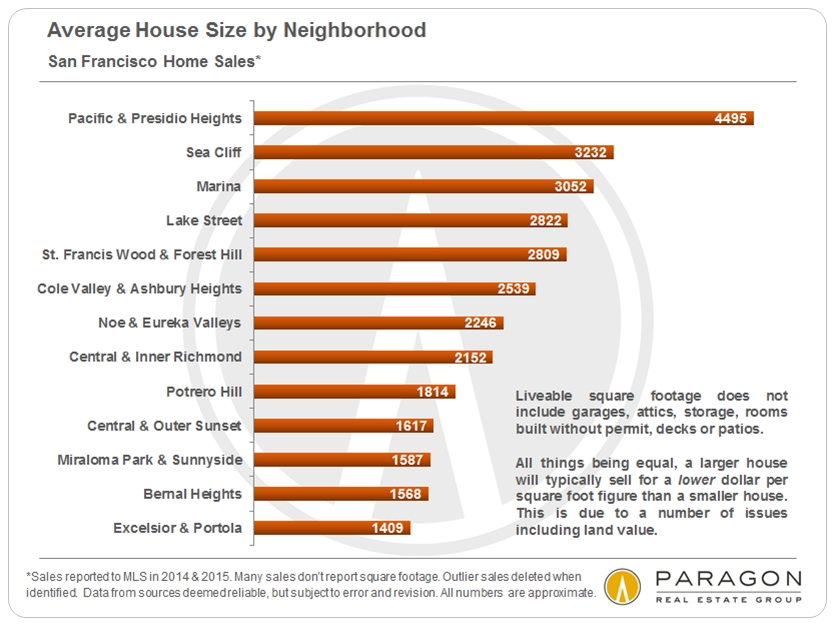 Delightful ... Average House Size By Neighborhood. San Franciscio Housing Chart 3