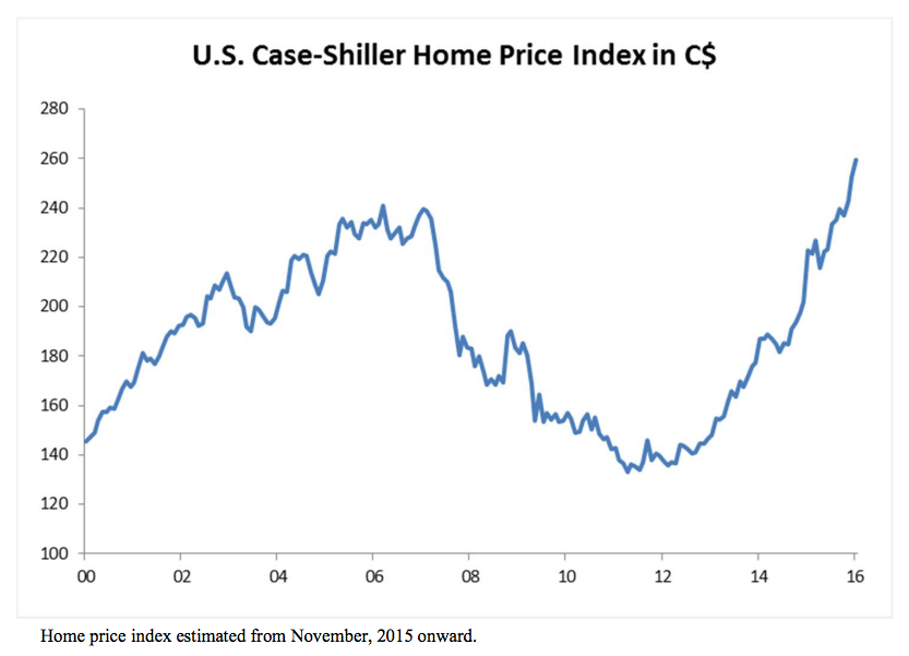 Case-Shiller Home Price Index: National