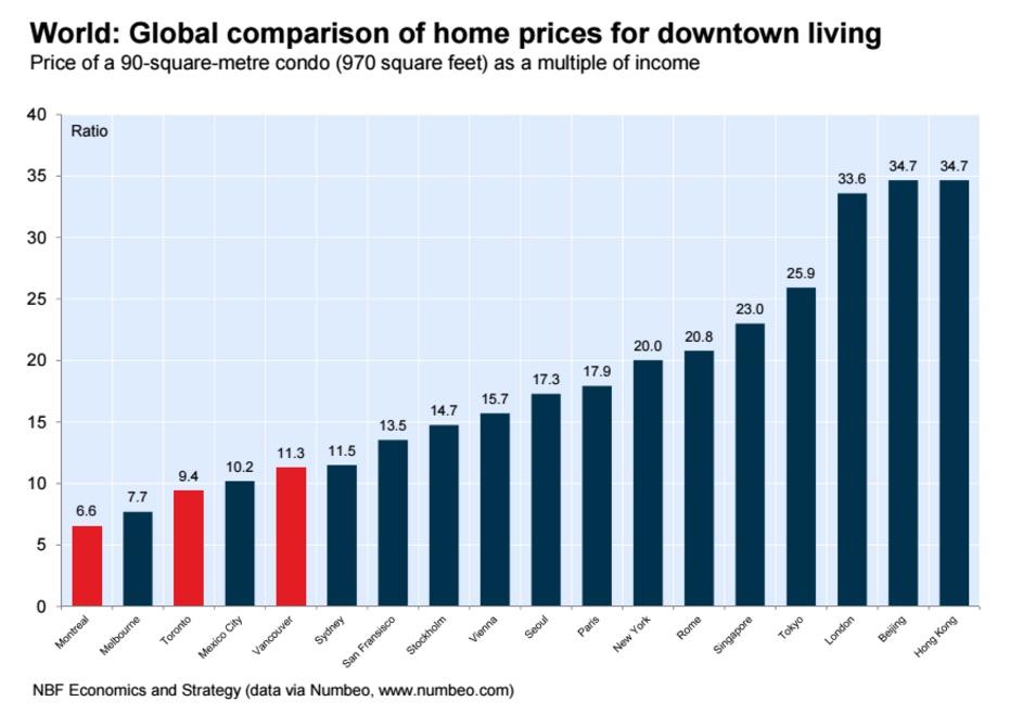 housing-affordability-national-bank