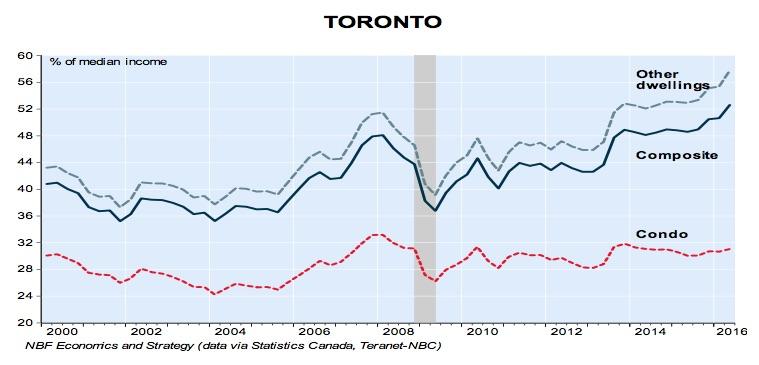 toronto-housing-affordability-q2