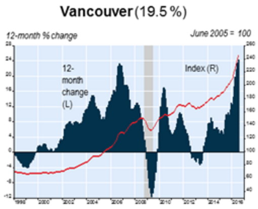 teranet home price chart vancouver