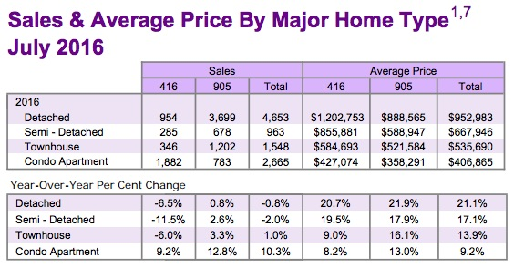 treb-july-2016-home-sales