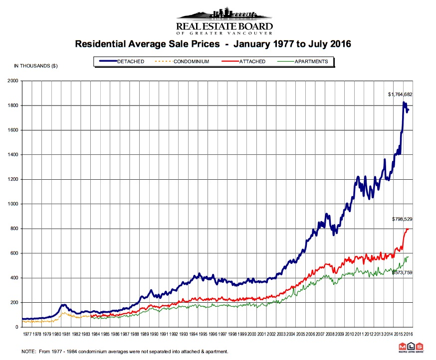 vancouver-home-prices-1977-2016