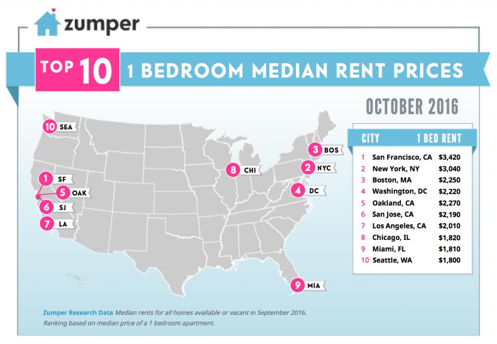 One Bedroom Rent In Seattle Up In September Despite Nationwide Decline Says Zumper