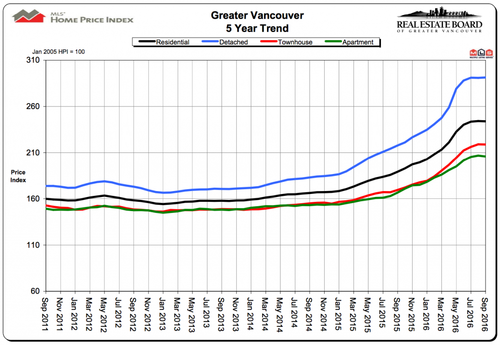 vancouver home sales chart