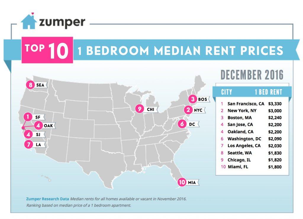 Bay Area Rental Prices Fell Again In November Says Zumper