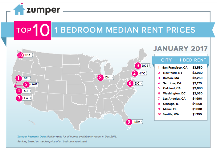 December Brought San Francisco S First Rent Increase In