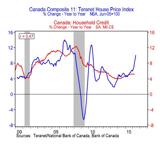 canadian-home-price-vs-credit-growth