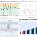 canadian-real-estate-charts