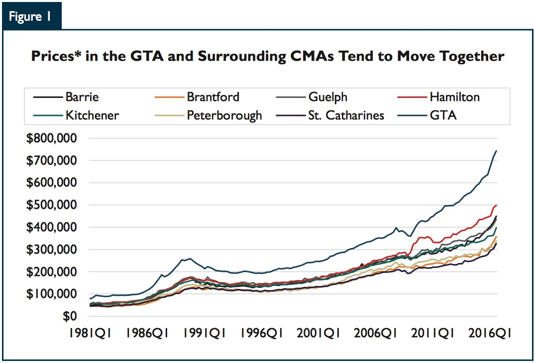 cmhc-gta-prices