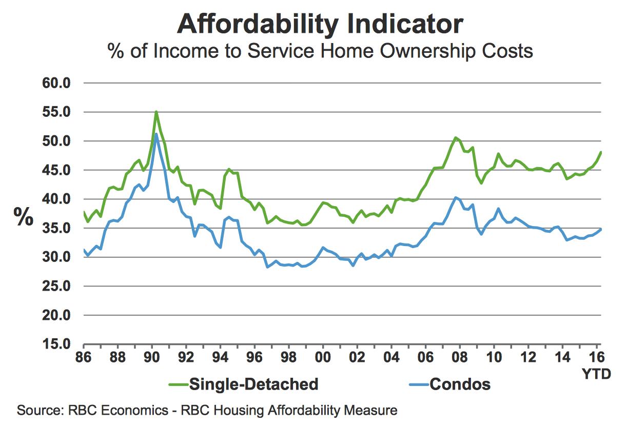 morguard-affordability-chart