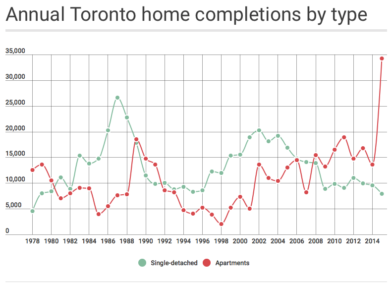 toronto-completions