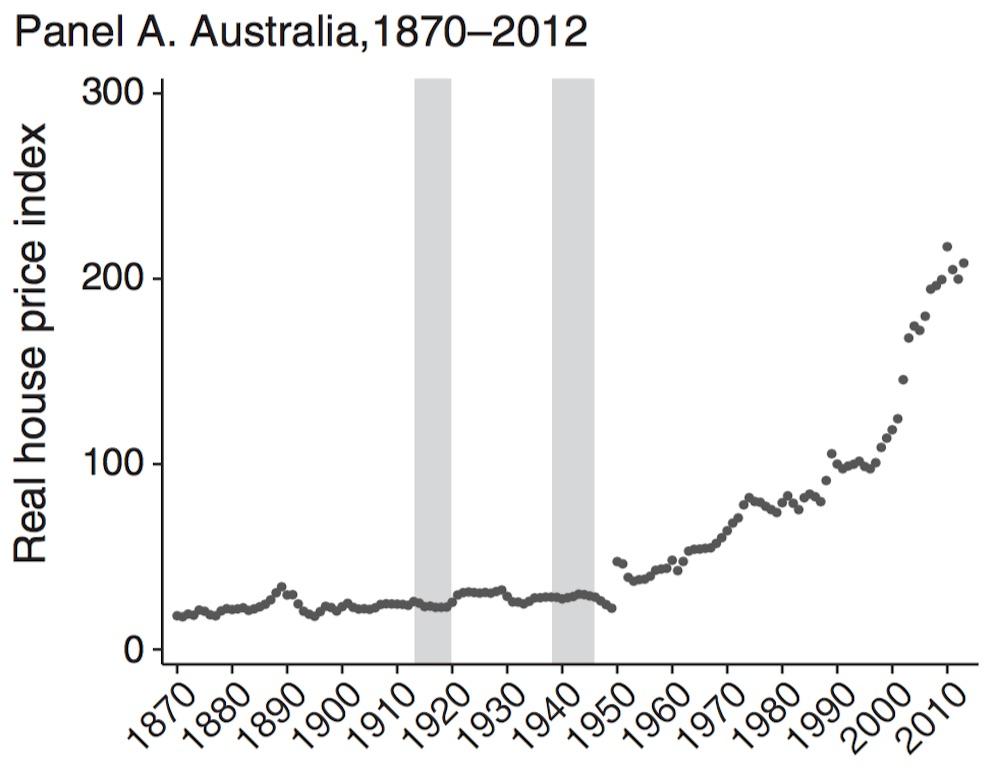australia-historical-home-prices