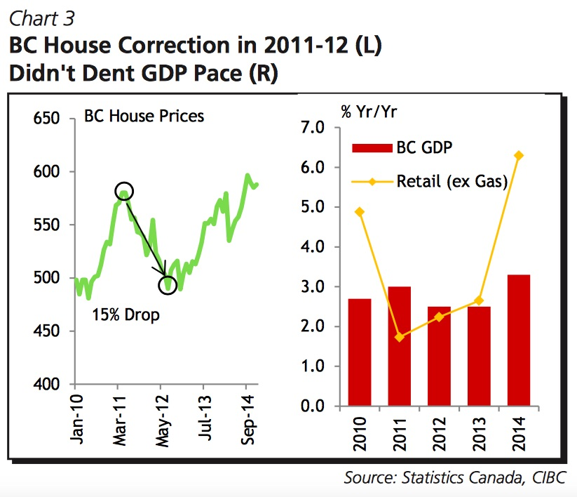 housing-correction