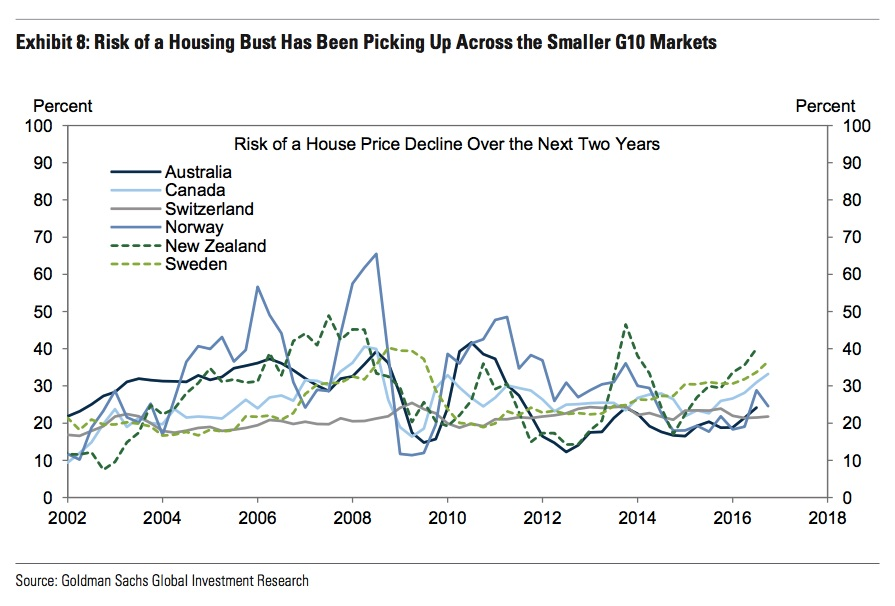 goldman-sachs-housing-forecast