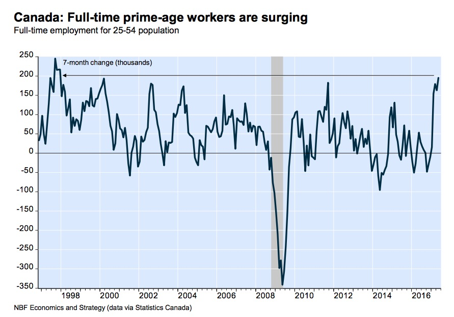 canada-employment-prime-age