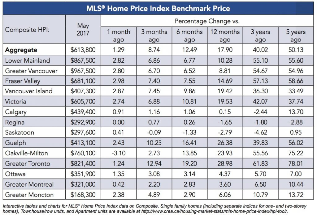 canada-home-prices-may-2017