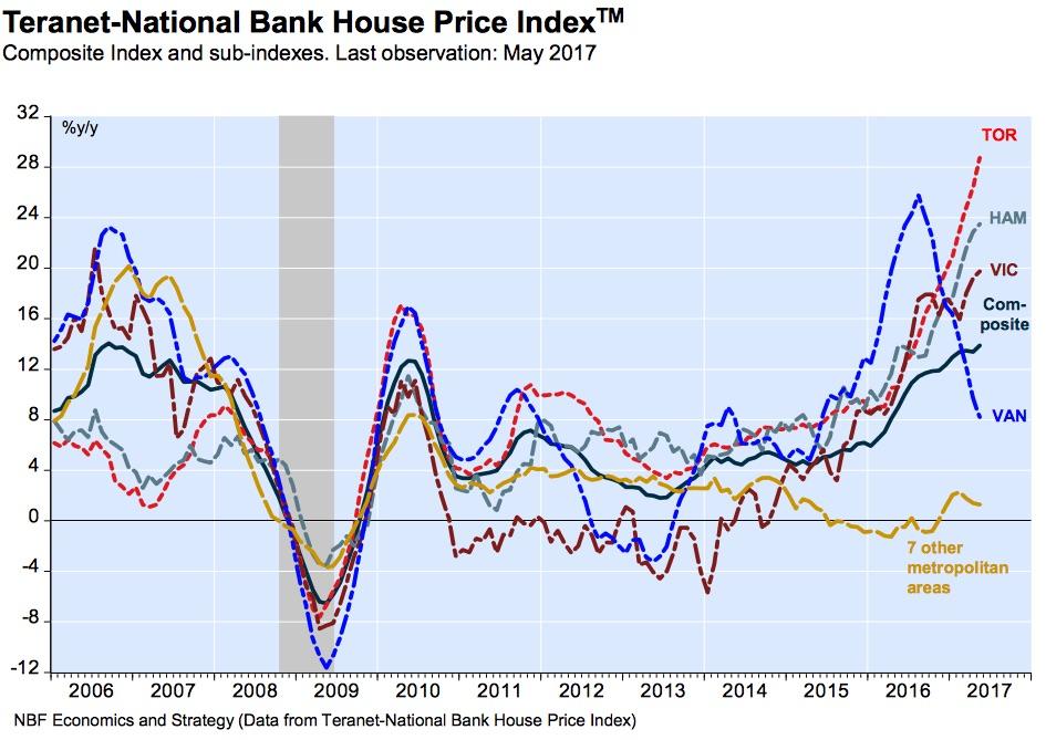 toronto-home-price-index