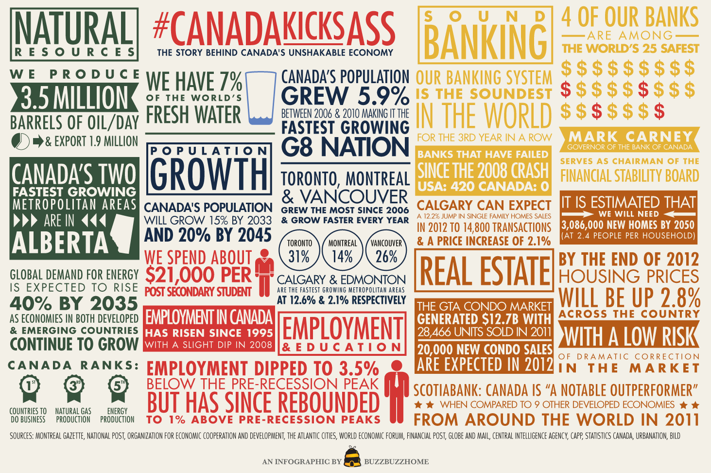 Canada Kicks Ass Infographic1