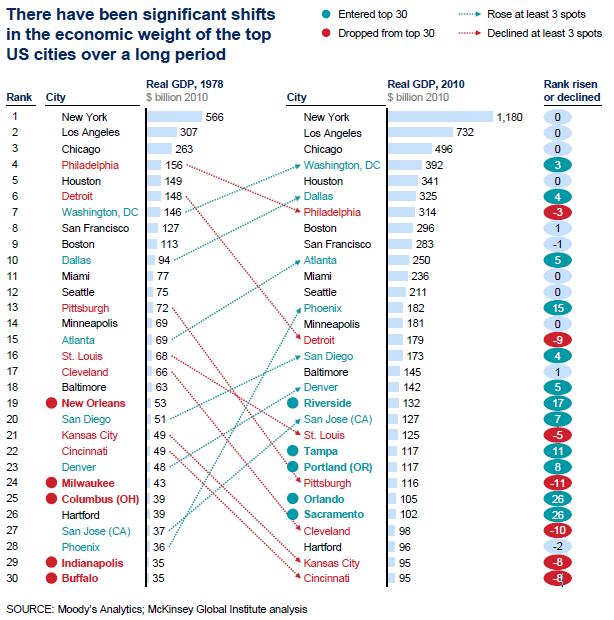 McKinsey Top 30 Cities