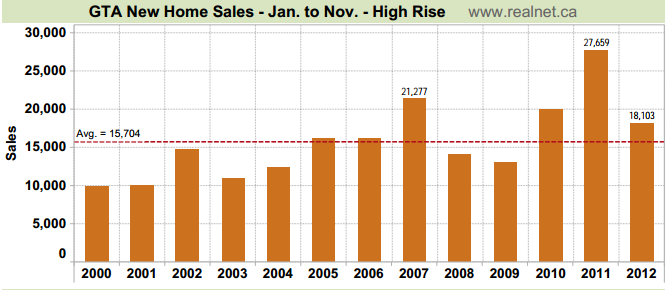 gta new high rise sales