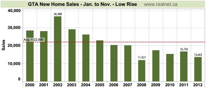 gta new low rise sales