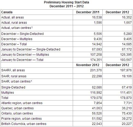 CMHC housing starts December 2012 vs December 2011