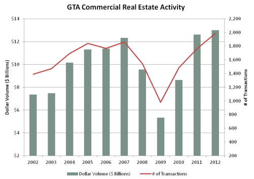 GTA Commercial Real Estate Activity 2012