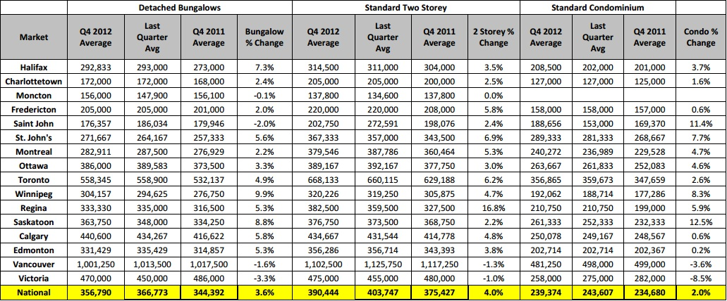 Royal LePage real estate report