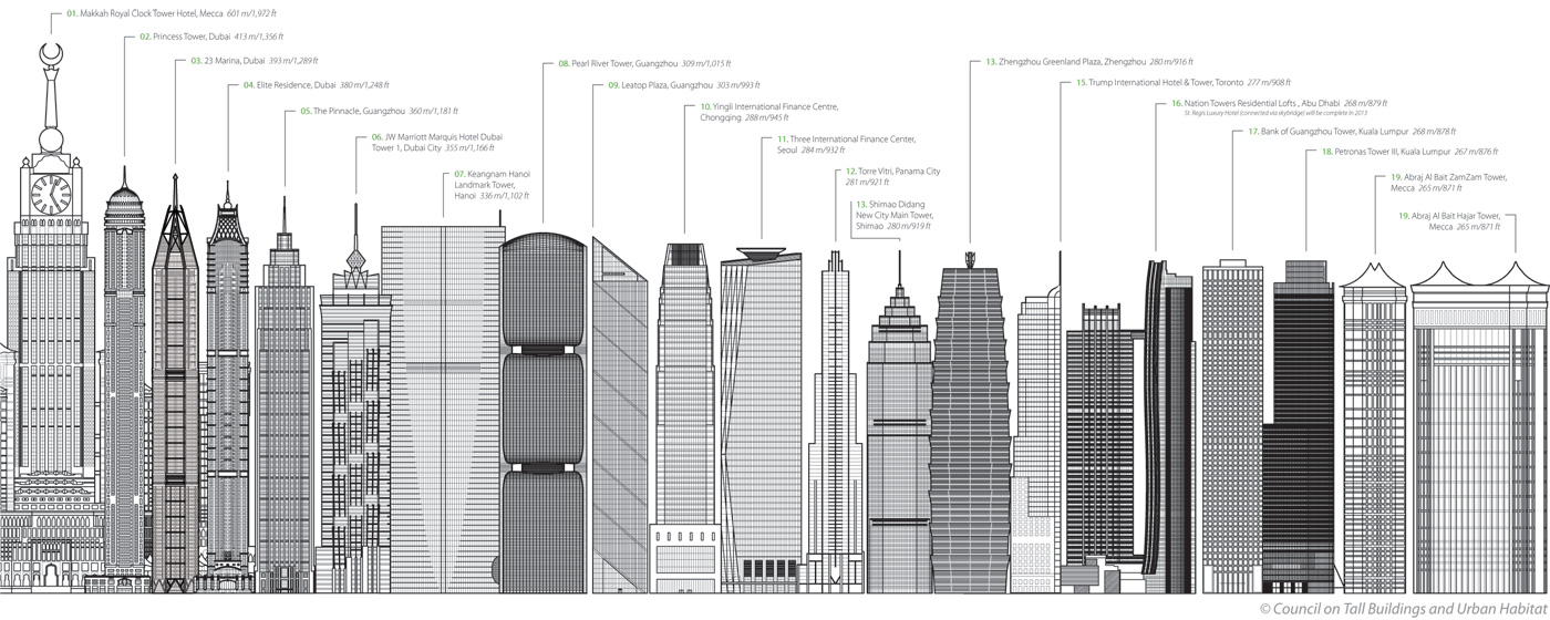 Skyscrapper construction slowed down in 2012. Image courtesy CTBUH.