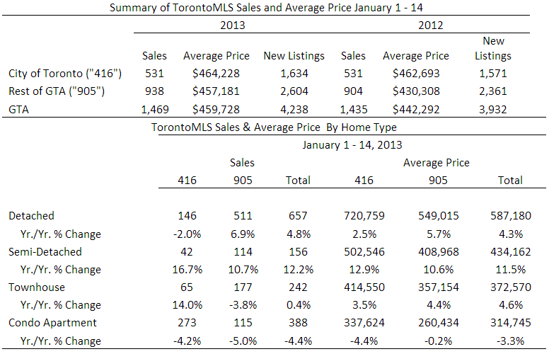 Toronto Real Estate Board Sales January 2013