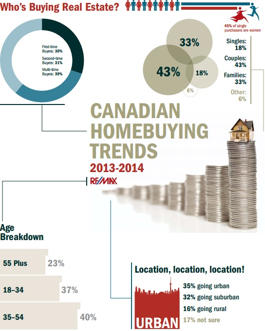 who's buying real estate in Canada - ReMax survey