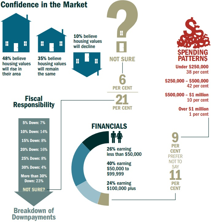 who's buying real estate in Canada - ReMax survey2
