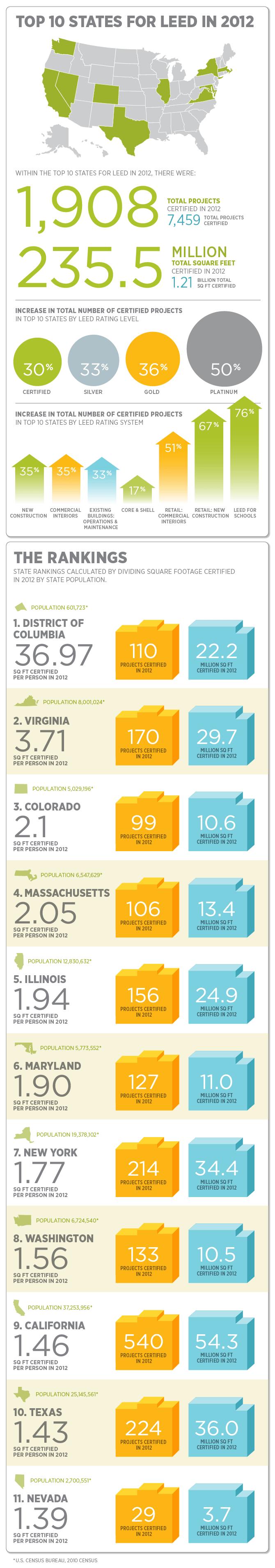 Infographic-Top-10-LEED-2012