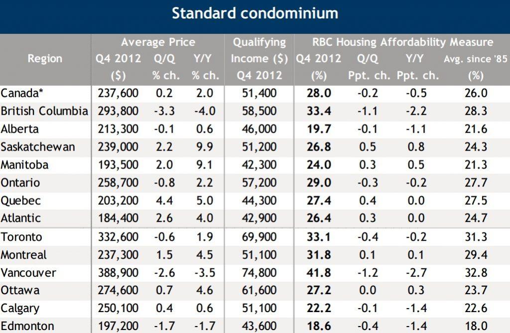 RBC housing affordability report-condo