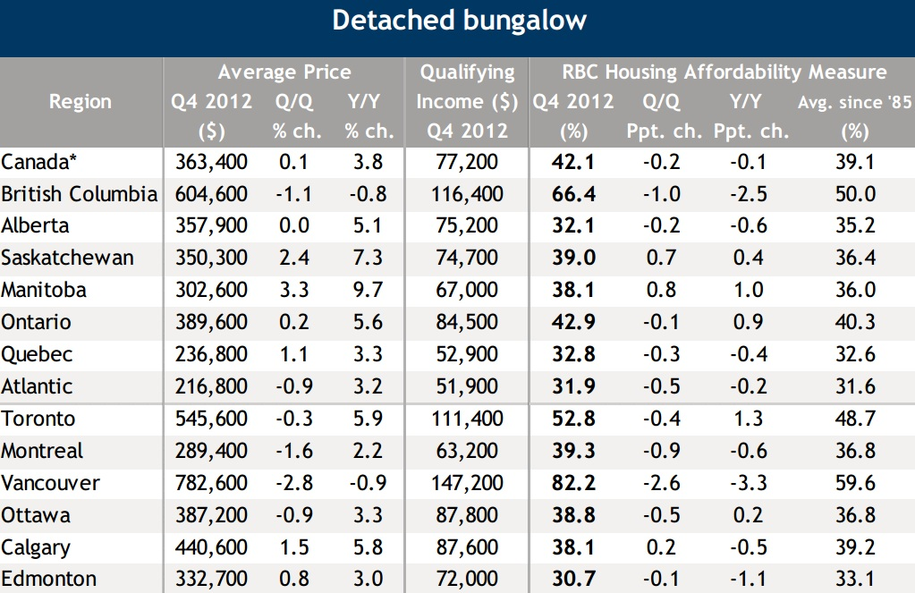 RBC housing affordability report