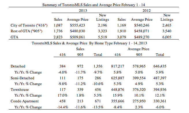 GTA Resale Figures Feb 2013
