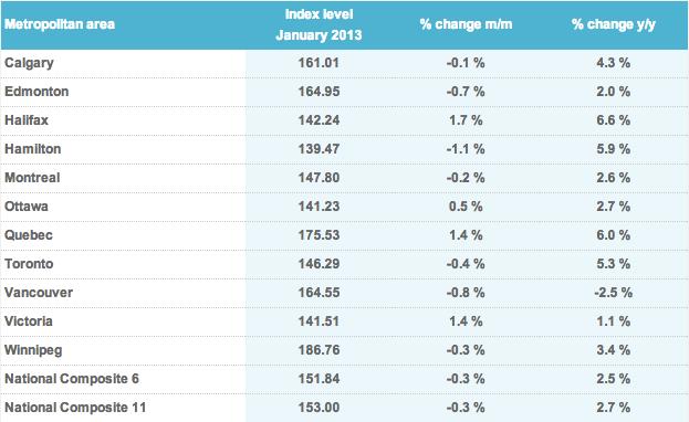 Teranet House Price Index 2013