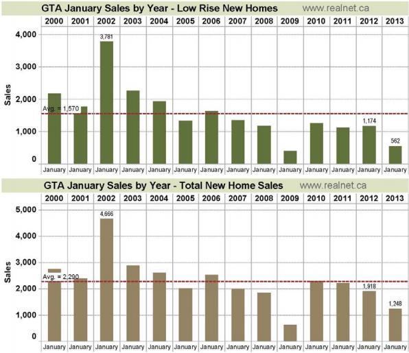GTA Homes Sales January