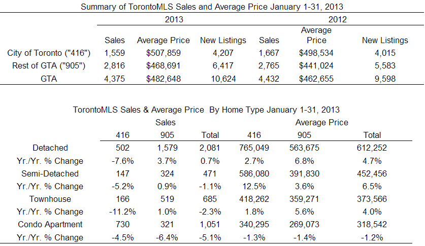 TREB Sales and Price Data January 2013