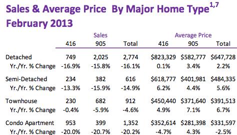 Toronto February 2013 prices
