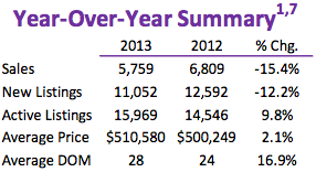 Toronto Year-over-year summary February 2013