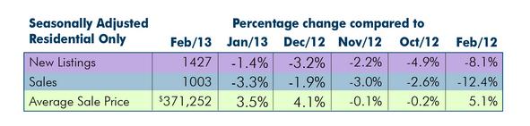 Hamilton February 2013 stats