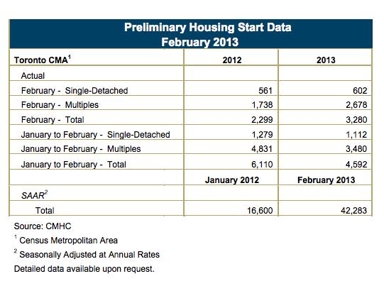 CMHC Housing Starts Feb 2013