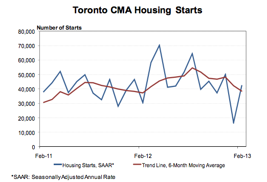 CMHC housing starts averages