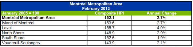 Montreal sales stats by district Feb 2013