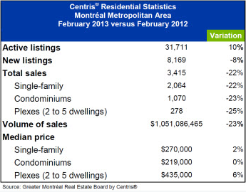 Greater Montreal Stats Feb 2013
